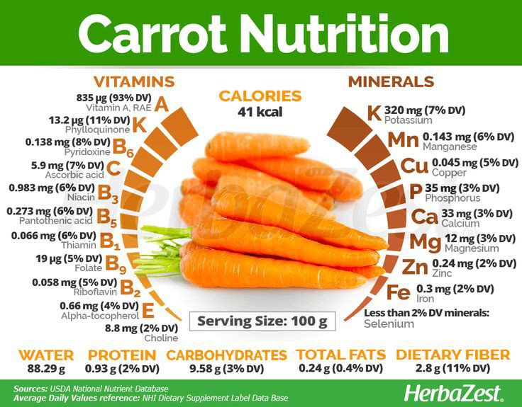Nutrition information of carrots