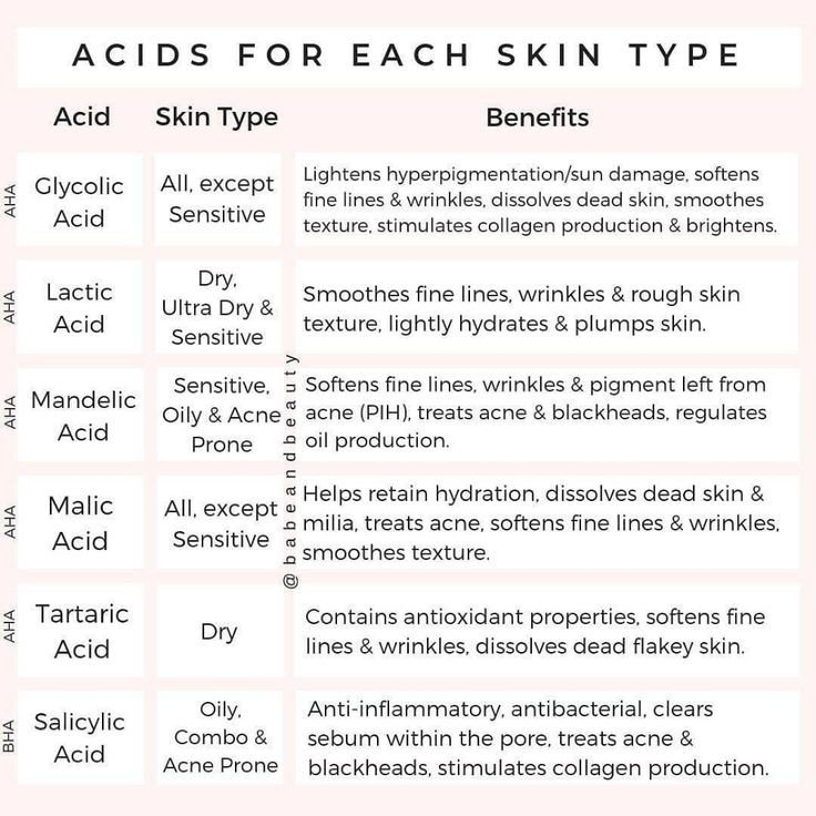 Acids for each skin type